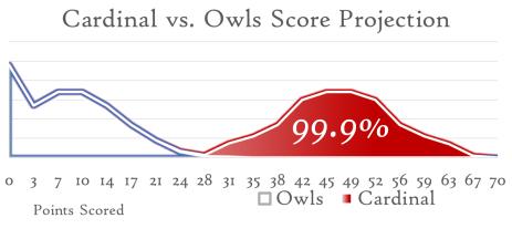Cardinal Rice Scorecurve