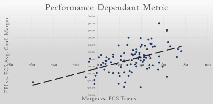 FCS Win Margins
