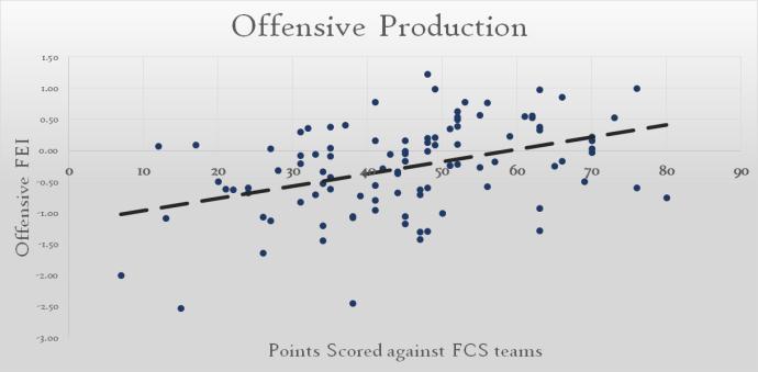 Offensive Metrics