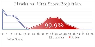 Utes Win Curve