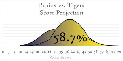 Bruins Tigers Scorecurve