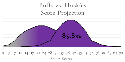 Huskies Buffs Score Curve