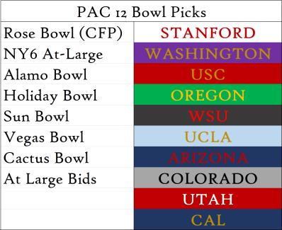 Week 2 Bowl Picks