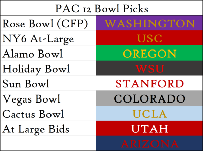 Week 3 Bowl Picks