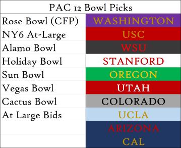 Week 4 Bowl Picks