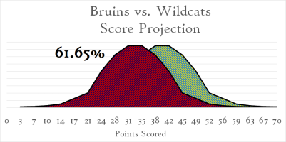 Bruins Wildcats Score