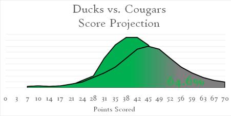 Ducks Cougars Scorecurve
