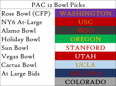 Week 5 Bowl Picks